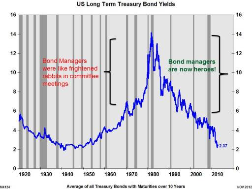 Long Treasury Yield since 1920