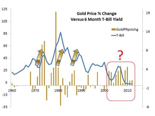 Gold versus 6M Tbills