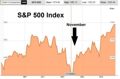 S&P500 Jan25-2013
