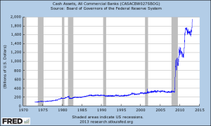 Cash Assets at Commercial Banks