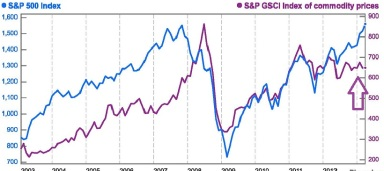 Commodity Prices vs S&P500