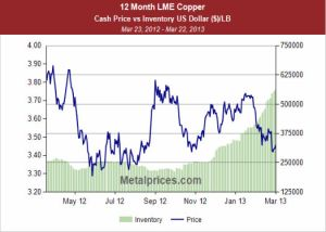 Copper price and inventories