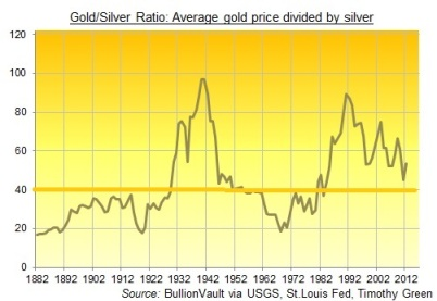 gold-silver-ratio-1882