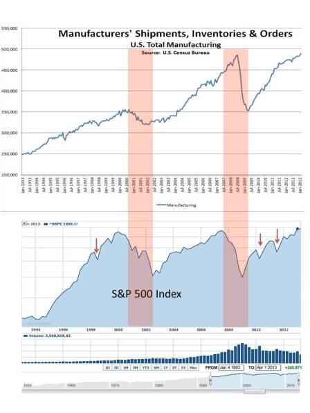 Manufacturing vs. Market