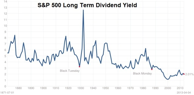 S&P 500 long term dividend yield