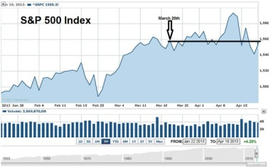 sp500-april-22-13new