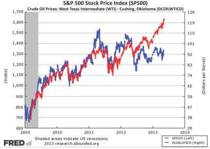 Chart Of The Day_ S&P 500 Vs_Page_1