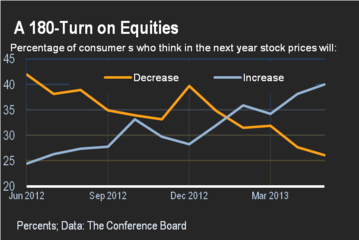 Consumers like stocks.