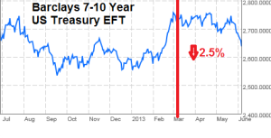 Barclays US Treas 7-10 year EFT