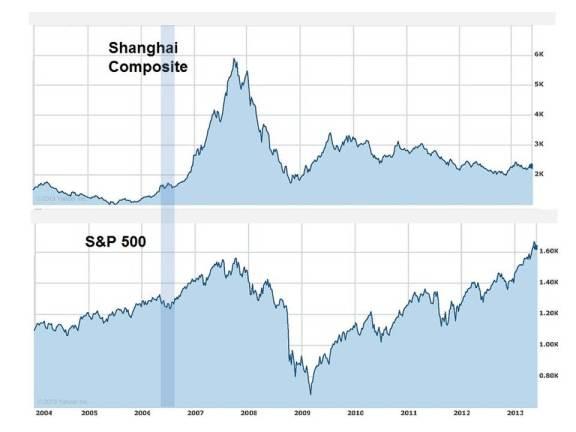 China Lags US