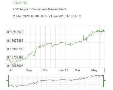 Chinese Yuan Renminbi, US Dollar - X-Rates