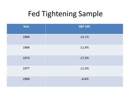Fed Tightening Sample2