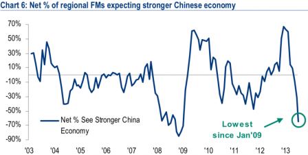 China Investor Sentiment