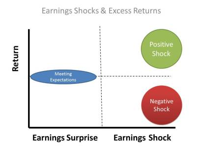 earnings shocks diagram