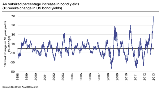 bonds - outsized increase in yields