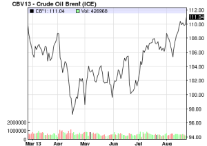 Brent crude Aug-2013