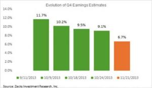 Earnings Estimates 2013