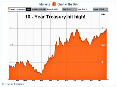 Ten Year Treasury