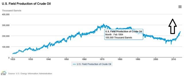 US Crude Production 1920-2014