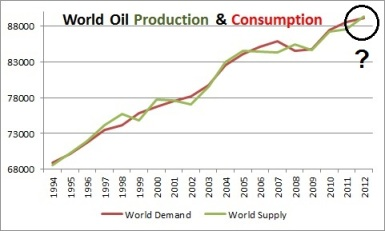 World Oil Production & Consumption