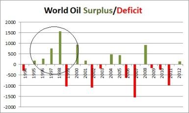 World Oil Surplus & Deficit