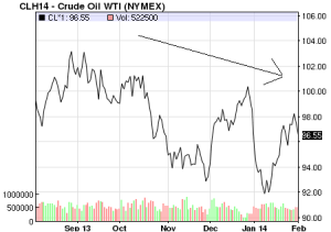 WTI price Feb-2014