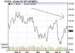 WTI price Feb-2014