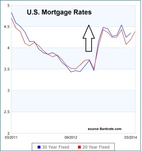 Mortgage Rates US