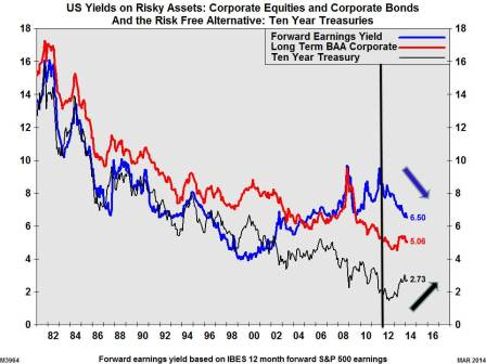Risky Assets March - 2014