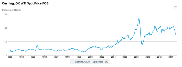 Oil WTI graph January 2015
