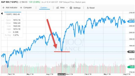 S&P 500 since oil shock